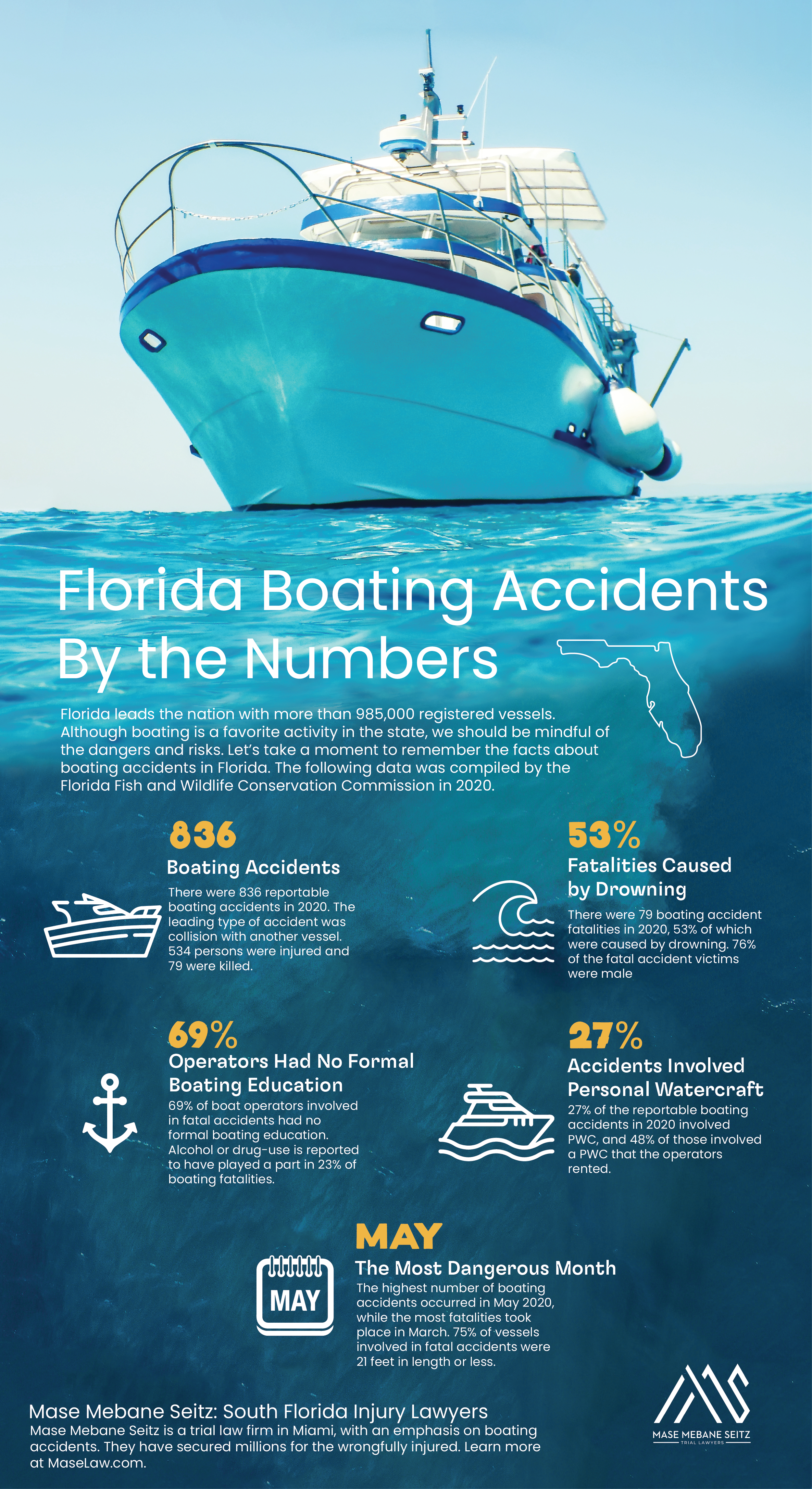 Florida Boating Accidents by the Numbers